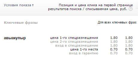 Цена клика в Яндекс Директ