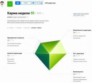 Карма в Яндекс.Дзен