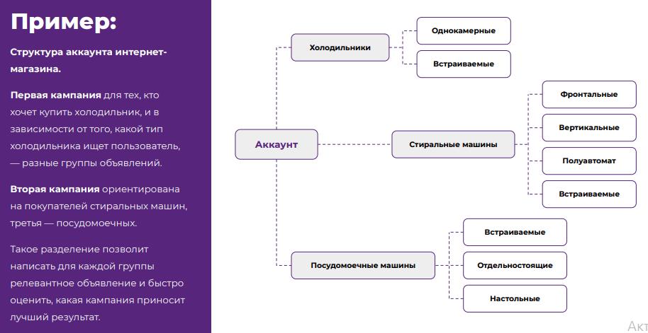 Пример структуры РК для интернет-магазина