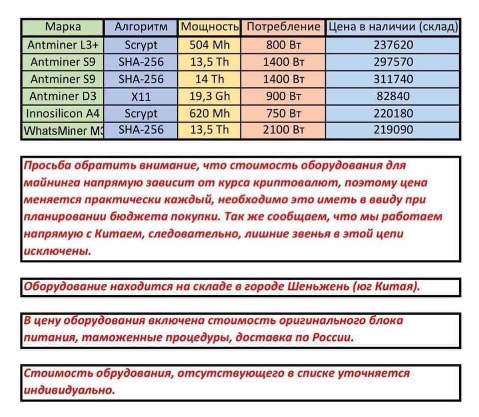 Стоимость оборудования для майнинга