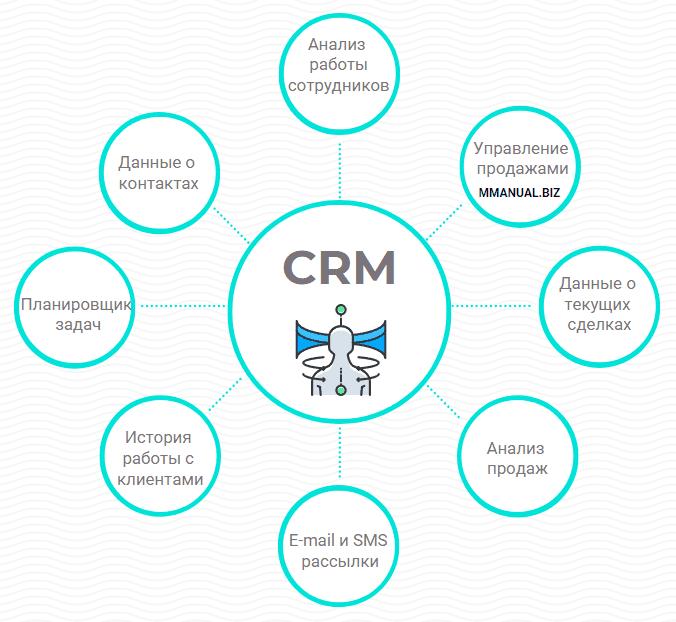 Основные функции CRM-системы