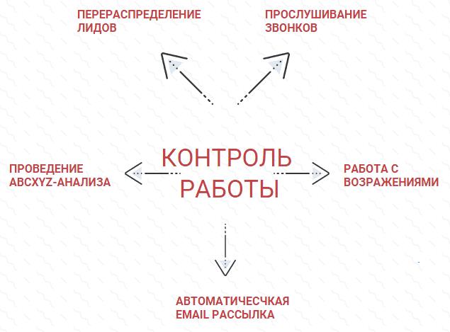 Контроль работы отдела продаж в CRM