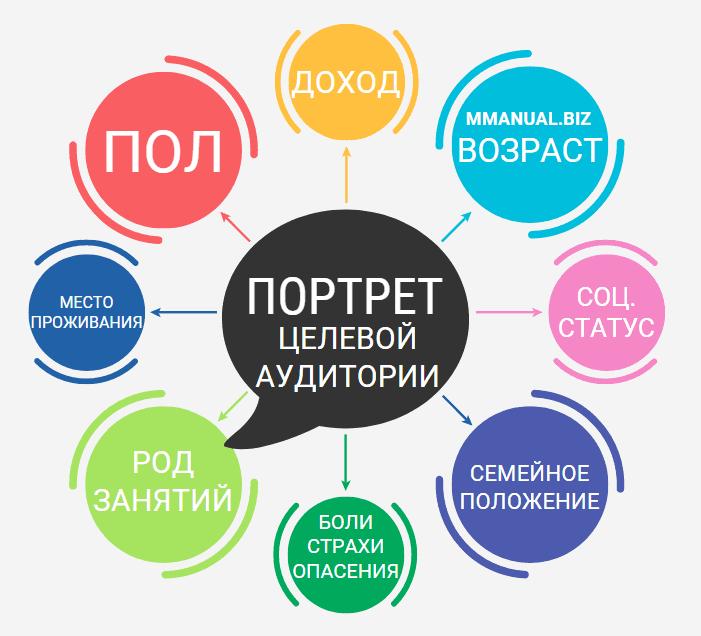 Инфографика: портрет целевой аудитории
