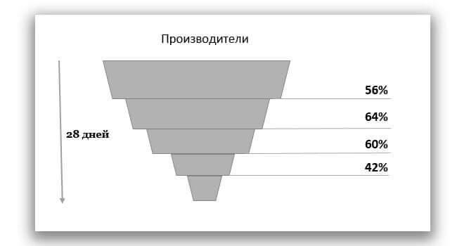 Инфографика: работа с производителями