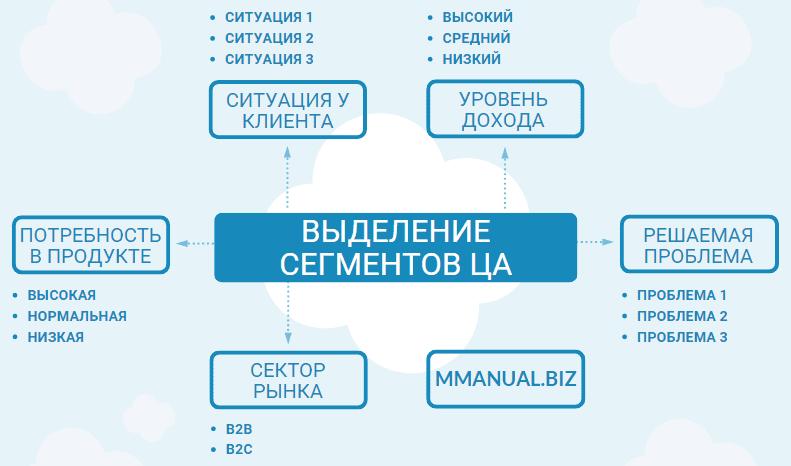 Инфографика: разделение ЦА на сегменты