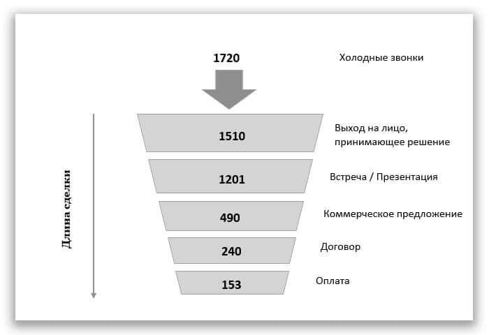 Инфографика: воронка продаж
