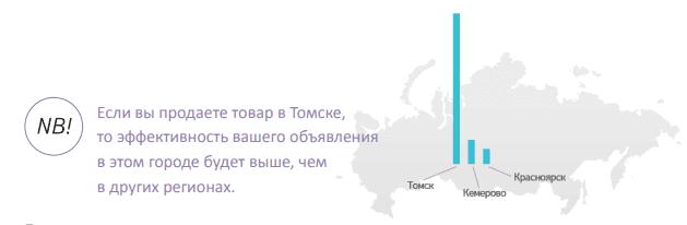 Принцип ограничения регионов показа объявления