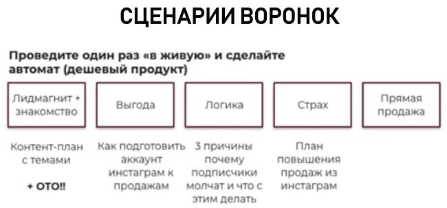 Основные этапы автоворонки