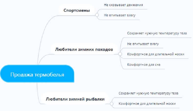 Пример создания портрета (аватара) клиента