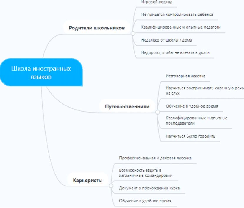 Mindmap: Сегментирование ЦА в ВК