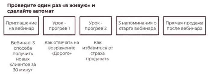 Пример автоворонки