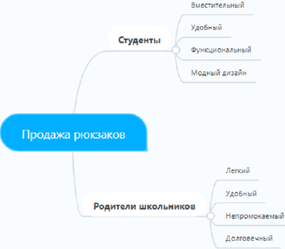 Mindmap: выделение сегментов
