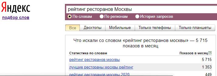 Как люди ищут сайты с рейтингами в Яндексе