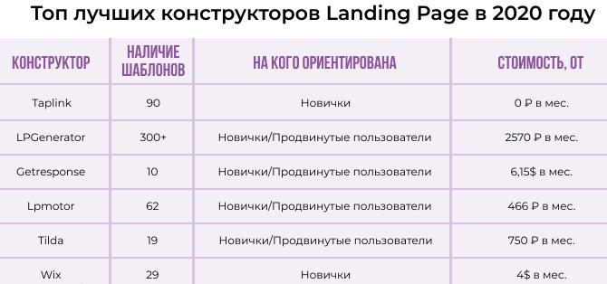 Топ лучших конструкторов Landing Page в 2020 году
