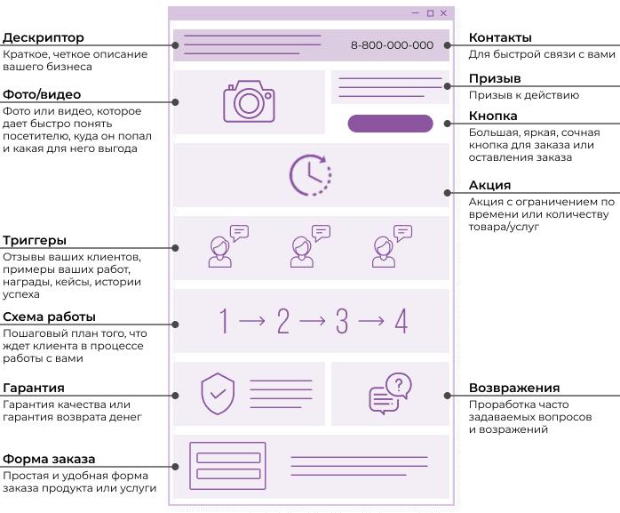 Структура и оформление посадочной страницы