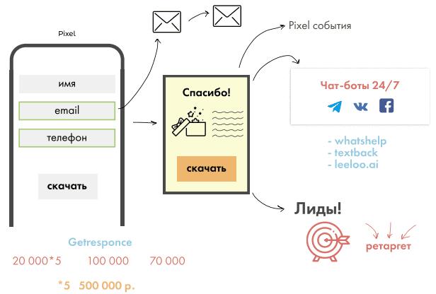 Запуск рекламы (инфографика)
