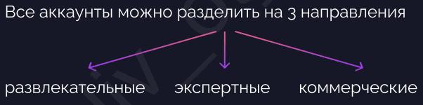 Типы контента на площадке