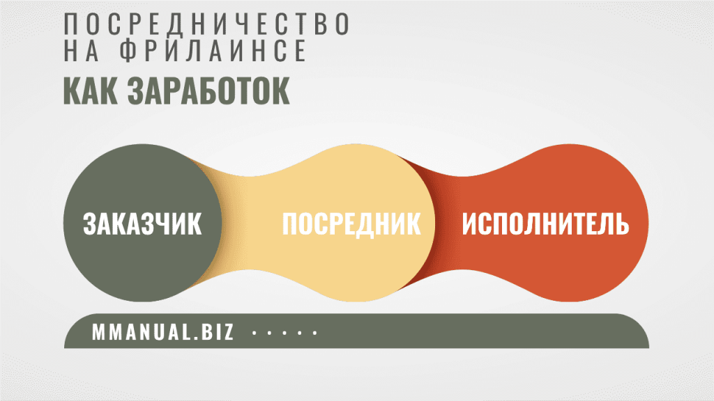 Инфографика: роль посредника между заказчиком и исполнителем