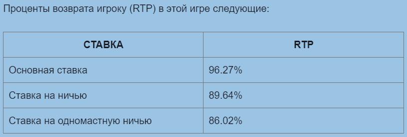 Проценты возврата игроку (RTP)