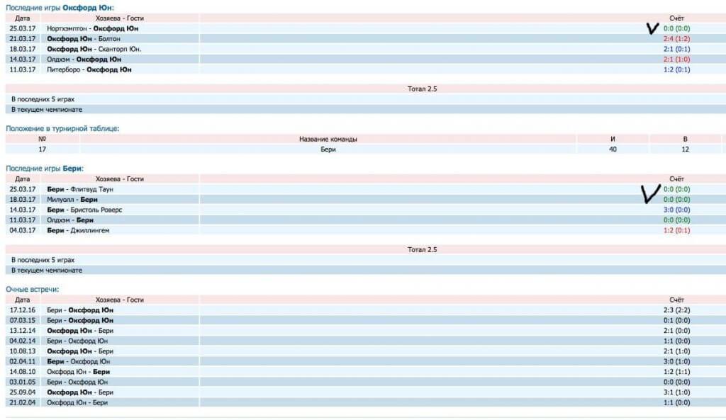 Скриншот таблицы с нужными матчами для отбора