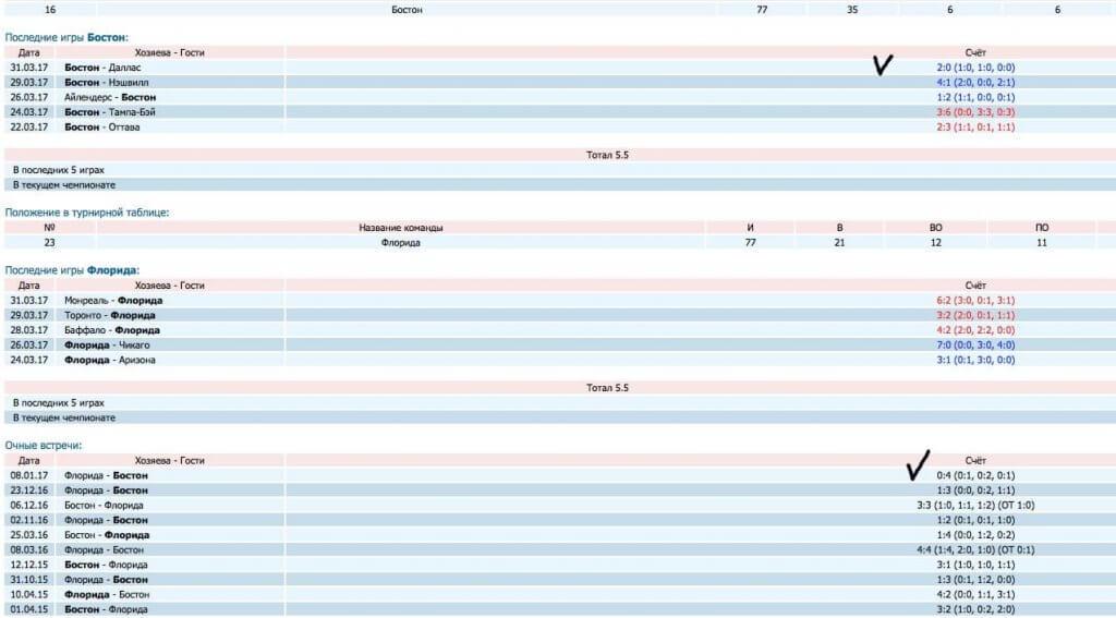 Скриншот статистики хоккейной команды