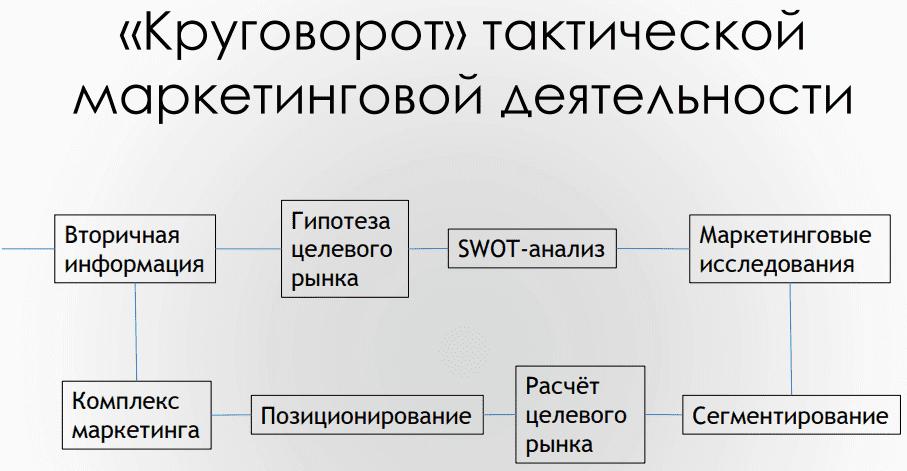 Инфографика: схема анализа рынка (этапы)