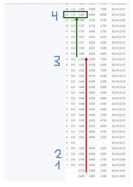 Скриншот аномального изменения коэффициентов