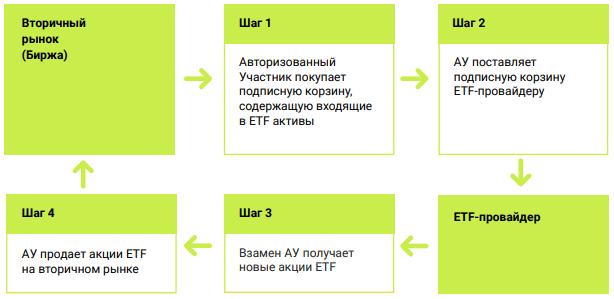 Процесс подписки - инфографика