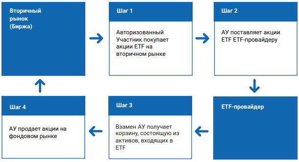 Процесс погашения - инфографика