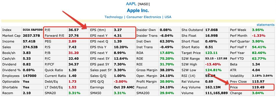 Пример расчёта мультипликатора на акциях Apple