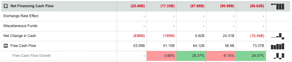Расчёт FCF на сайте MarketWatch.com