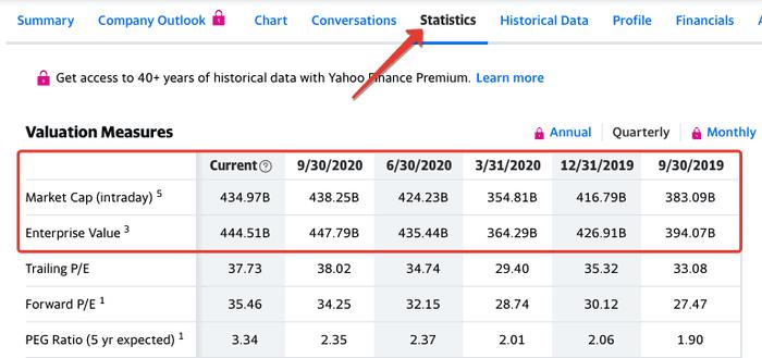 Раздел Statistics на сайте Yahoo Finance