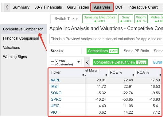 Сравнение рентабельности в разрезе компаний на сайте Gurufocus.com