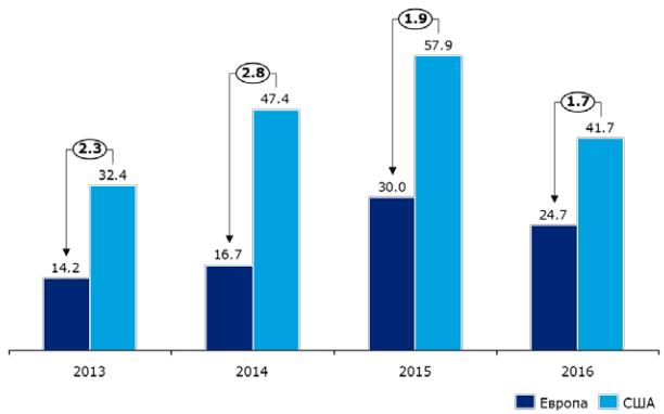 Динамика изменения объема венчурных инвестиций