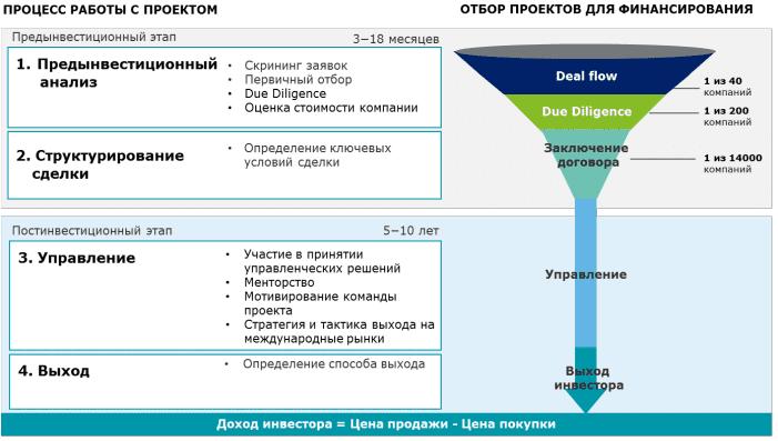 Инвестиционный процесс венчурного фонда