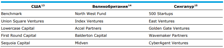 Венчурные фонды разных стран